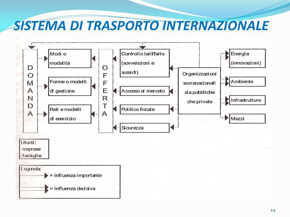 SISTEMA DI TRASPORTO INTERNAZIONALE 24
