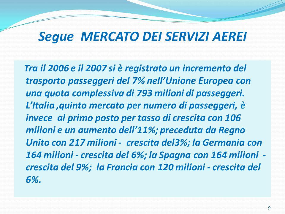 Segue MERCATO DEI SERVIZI AEREI Tra il 2006 e il 2007 si è registrato un incremento del trasporto passeggeri del 7% nell'Unione Europea con una quota complessiva di 793 milioni di passeggeri.