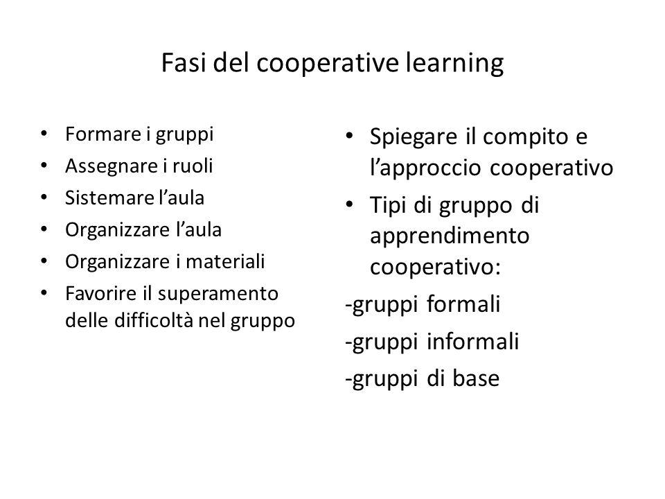 Fasi del cooperative learning Formare i gruppi Assegnare i ruoli Sistemare l'aula Organizzare l'aula Organizzare i materiali Favorire il superamento delle difficoltà nel gruppo Spiegare il compito e l'approccio cooperativo Tipi di gruppo di apprendimento cooperativo: -gruppi formali -gruppi informali -gruppi di base