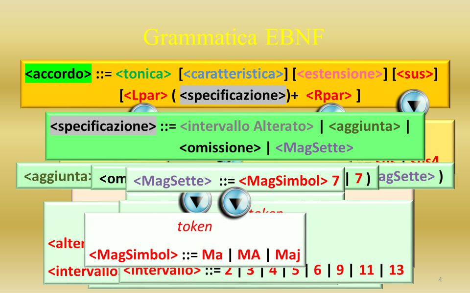 Grammatica EBNF ::= [ ] [ ] [ ] [ ( )+ ] token ::= C | D | E | F | G | A | B :: = # | b ::= [ ] token ::= Ma | MA | Maj ::= m | mi | min ::= | token ::= 2 | 3 | 4 | 5 | 6 | 9 | 11 | 13 ::= 6/9| alt | 7alt | 0 | 07| dim ::= | 7 | token ::= sus | sus4 token ::= ( token ::= ) token :: = # | b ::= 2 | 3 | 4 | 5 | 6 | 9 | 11 | 13 ::= | | | ::= token :: = # | b ::= 2 | 3 | 4 | 5 | 6 | 9 | 11 | 13 ::= add ( [ ] | ) ::= 7 token ::= Ma | MA | Maj ::= ( | 7 ) token ::= no | omit ::= 2 | 3 | 4 | 5 | 6 | 9 | 11 | 13 ::= 7 token ::= Ma | MA | Maj 4
