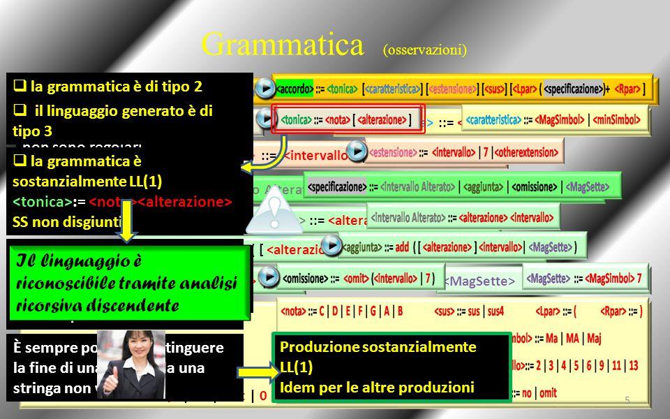 Grammatica (osservazioni) ::= [ ] [ ] [ ] [ ( )+ ] ::= | ::= [ ] ::= | 7 | ::= | | | ::= ::= add ( [ ] | ) ::= ( | 7 ) ::= 7 ::= C | D | E | F | G | A | B ::= sus | sus4 ::= ( ::= ) :: = # | b ::= Ma | MA | Maj ::= m | mi | min ::= 2 | 3 | 4 | 5 | 6 | 9 | 11 | 13 ::= 6/9| alt | 7alt | 0 | 07| dim ::= no | omit Secondo la classificazione di Chomsky, la grammatica è di tipo 2 in quanto le produzioni non sono regolari Non è presente self-embedding, quindi il linguaggio generato dalla grammatica è di tipo 3 LL(1): sono presenti varie produzioni formalmente non LL(1)  il linguaggio generato è di tipo 3  la grammatica è di tipo 2 Es: trasformando in BNF := SS non disgiunti!.