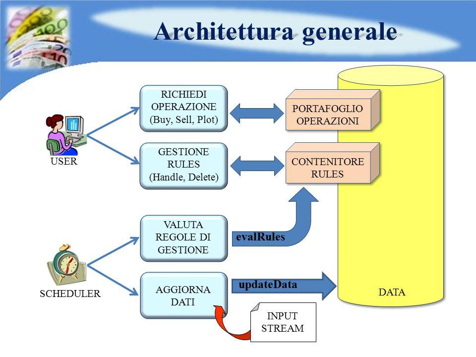 DATA Architettura generale USER SCHEDULER RICHIEDI OPERAZIONE (Buy, Sell, Plot) GESTIONE RULES (Handle, Delete) VALUTA REGOLE DI GESTIONE AGGIORNA DAT