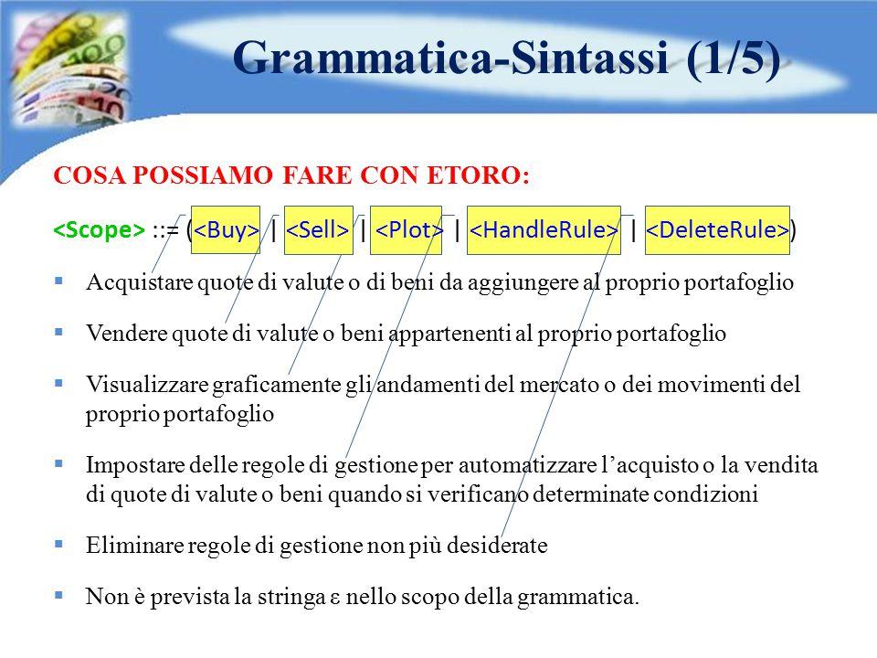 Grammatica-Sintassi (2/5) OPERAZIONI DI ACQUISTO: ::= = BUY ;  L'utente deve specificare l'identificativo dell'operazione di acquisto, indicare cosa intende comprare ed il numero di quote desiderate.