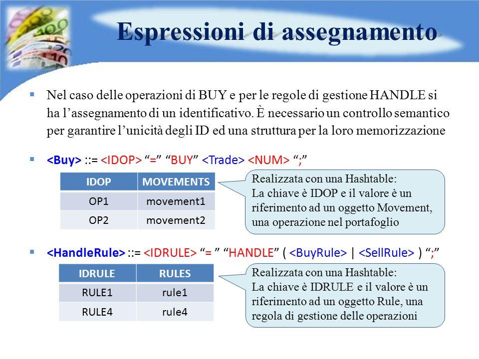 Espressioni di assegnamento  Nel caso delle operazioni di BUY e per le regole di gestione HANDLE si ha l'assegnamento di un identificativo. È necessa
