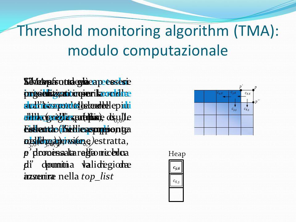 TMA sfrutta un metodo intelligente per la scansione delle celle della griglia, al fine di ridurre il tempo di elaborazione c 6,6 c 5,6 c 6,5 c 4,6 c 5,5 p' p p'' Si crea un heap e si inizializza con la cella avente max_score più alto (nell'esempio, c 6,6 ).