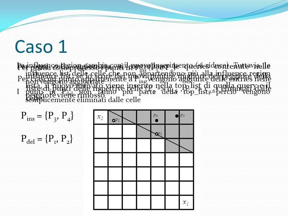 Caso 1 Per prima cosa processo i punti in P ins (P 3 e P 4 ) Per ciascun punto appartenente a P ins,vengono aggiunte delle entries nelle liste di punt