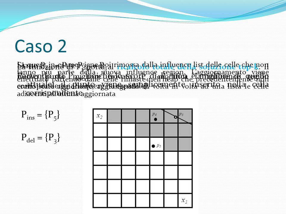 Caso 2 Siano P ins = P 5 e P del = P 3 Partendo da P ins, poiché lo score di P 5 non è migliore di quello attuale, il punto viene semplicemente inserito nella cella corrispondente x2x2 x1x1 p3p3 p4p4 p5p5 La rimozione di P 3 porta al ricalcolo totale della soluzione top-k.