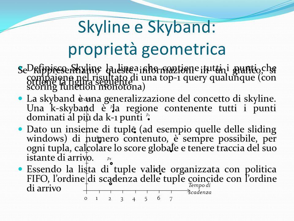 Skyline e Skyband: proprietà geometrica Definisco Skyline la linea che contiene tutti i punti che compaiono nel risultato di una top-1 query qualunque
