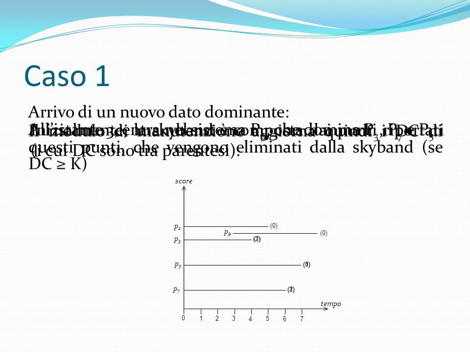 Caso 1 Arrivo di un nuovo dato dominante: Inizialmente, la skyband è composta dai punti riportati (i cui DC sono tra parentesi). 0 1 2 3 4 5 6 7 tempo