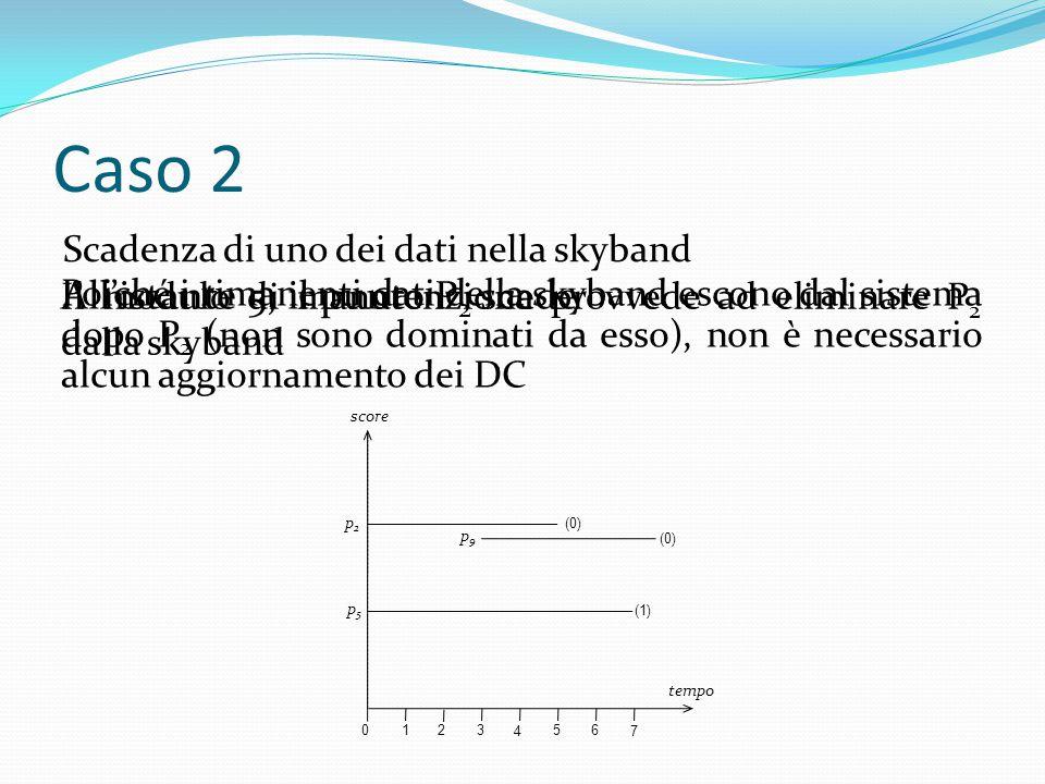 Caso 2 Scadenza di uno dei dati nella skyband All'istante 5, il punto P 2 scade 01 2 3 4 5 6 7 tempo score (0) p2p2 p9p9 (1) p5p5 (0) Il modulo di manutenzione provvede ad eliminare P 2 dalla skyband Poiché i rimanenti dati della skyband escono dal sistema dopo P 2 (non sono dominati da esso), non è necessario alcun aggiornamento dei DC