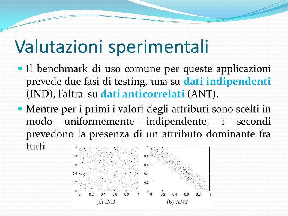 Valutazioni sperimentali Il benchmark di uso comune per queste applicazioni prevede due fasi di testing, una su dati indipendenti (IND), l'altra su dati anticorrelati (ANT).