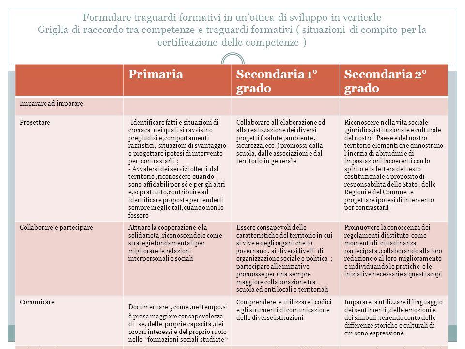Formulare traguardi formativi in un'ottica di sviluppo in verticale Griglia di raccordo tra competenze e traguardi formativi ( situazioni di compito p