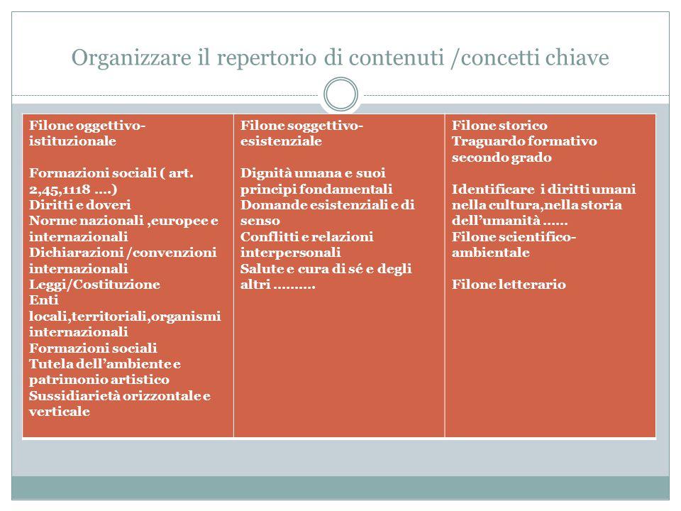 Organizzare il repertorio di contenuti /concetti chiave Filone oggettivo- istituzionale Formazioni sociali ( art. 2,45,1118 ….) Diritti e doveri Norme