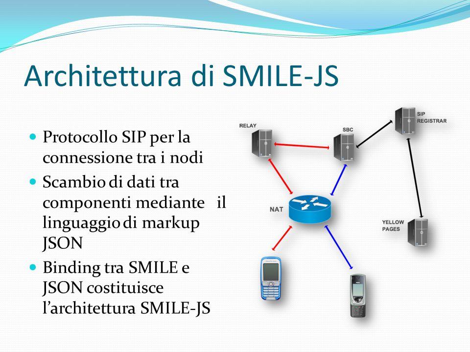 Architettura di SMILE-JS Protocollo SIP per la connessione tra i nodi Scambio di dati tra componenti mediante il linguaggio di markup JSON Binding tra SMILE e JSON costituisce l'architettura SMILE-JS