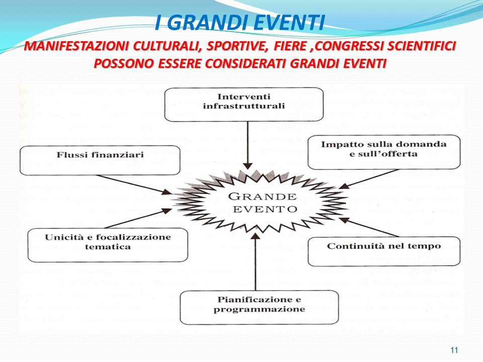 MANIFESTAZIONI CULTURALI, SPORTIVE, FIERE,CONGRESSI SCIENTIFICI POSSONO ESSERE CONSIDERATI GRANDI EVENTI I GRANDI EVENTI MANIFESTAZIONI CULTURALI, SPORTIVE, FIERE,CONGRESSI SCIENTIFICI POSSONO ESSERE CONSIDERATI GRANDI EVENTI 11