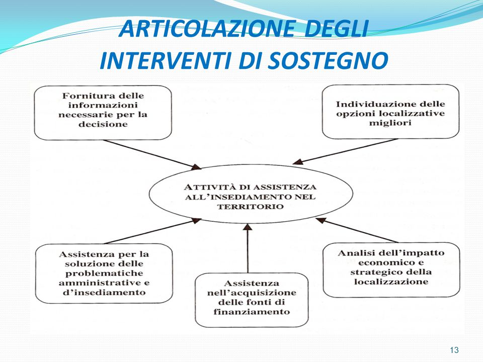 ARTICOLAZIONE DEGLI INTERVENTI DI SOSTEGNO 13
