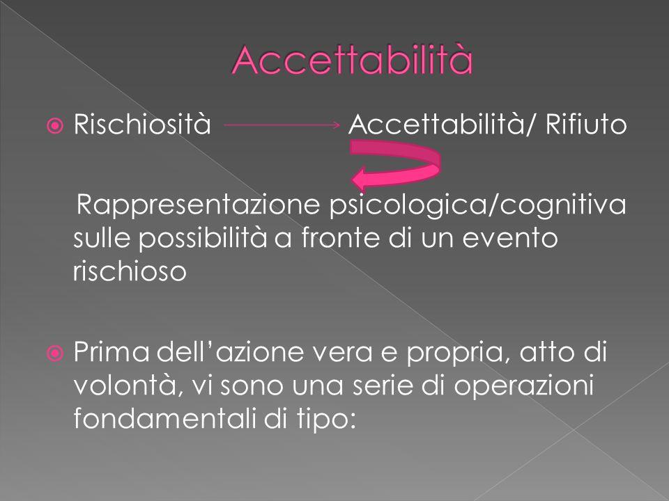  Rischiosità Accettabilità/ Rifiuto Rappresentazione psicologica/cognitiva sulle possibilità a fronte di un evento rischioso  Prima dell'azione vera