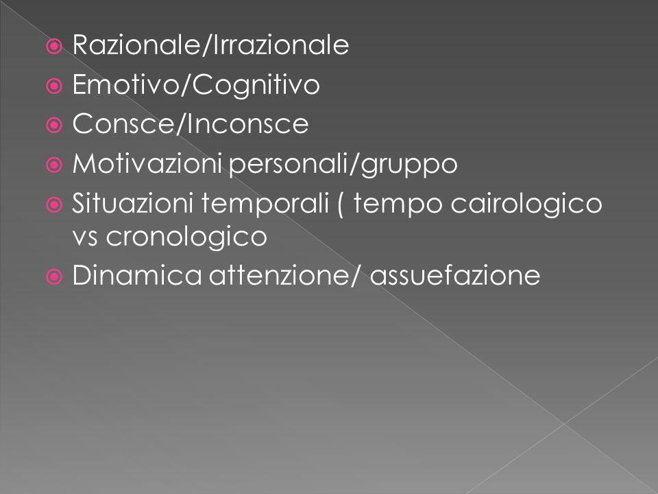  Razionale/Irrazionale  Emotivo/Cognitivo  Consce/Inconsce  Motivazioni personali/gruppo  Situazioni temporali ( tempo cairologico vs cronologico