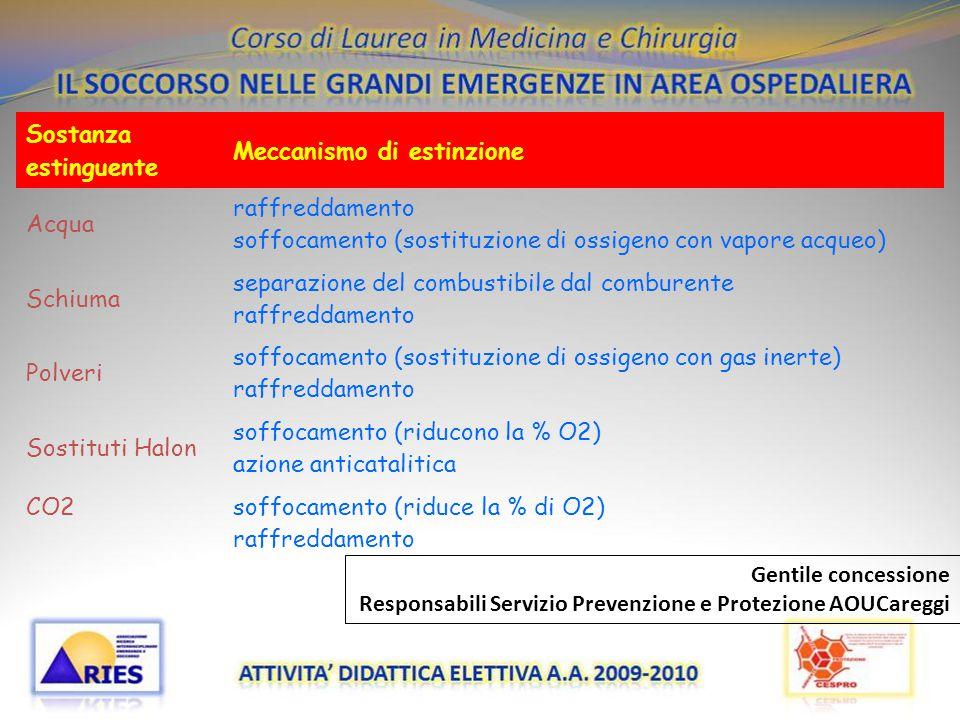 20/11/09 Sostanza estinguente Meccanismo di estinzione Acqua raffreddamento soffocamento (sostituzione di ossigeno con vapore acqueo) Schiuma separazi