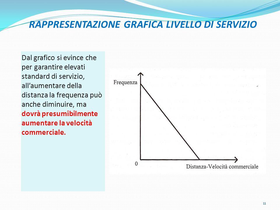RAPPRESENTAZIONE GRAFICA LIVELLO DI SERVIZIO Dal grafico si evince che per garantire elevati standard di servizio, all'aumentare della distanza la fre