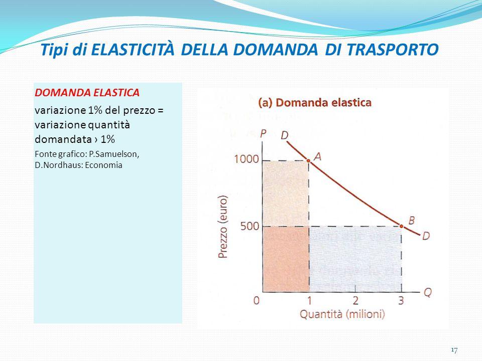 Tipi di ELASTICITÀ DELLA DOMANDA DI TRASPORTO DOMANDA ELASTICA variazione 1% del prezzo = variazione quantità domandata › 1% Fonte grafico: P.Samuelso