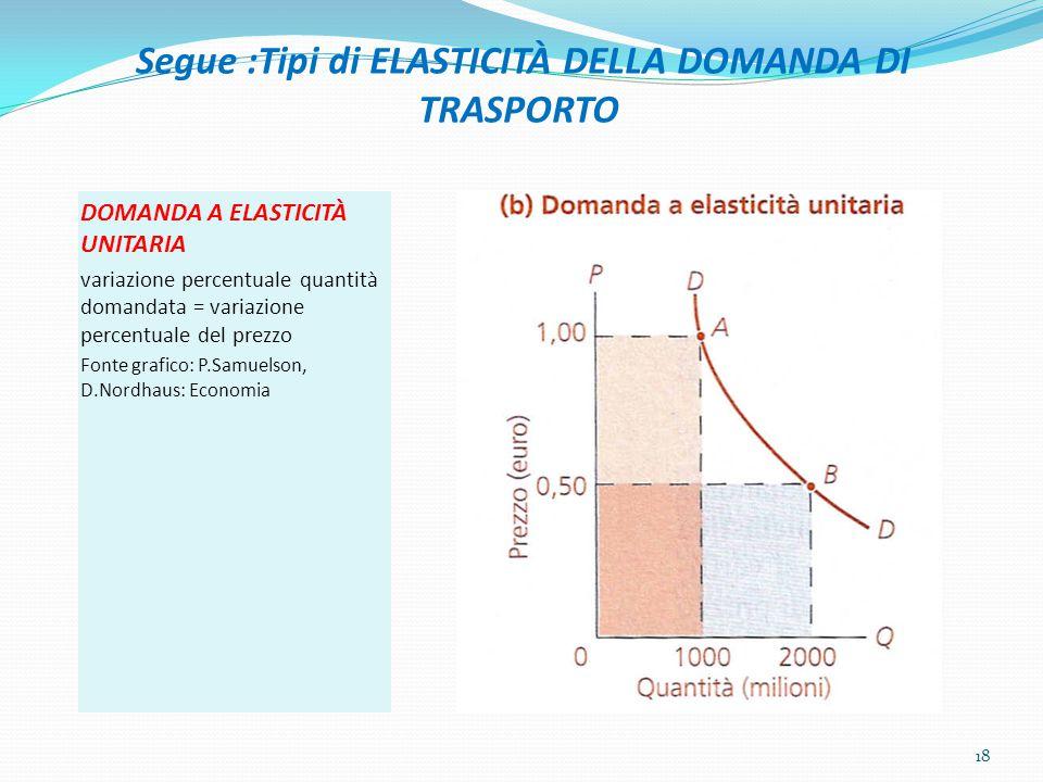 Segue :Tipi di ELASTICITÀ DELLA DOMANDA DI TRASPORTO DOMANDA A ELASTICITÀ UNITARIA variazione percentuale quantità domandata = variazione percentuale