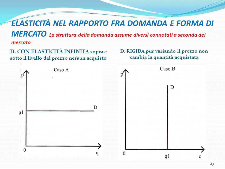 ELASTICITÀ NEL RAPPORTO FRA DOMANDA E FORMA DI MERCATO La struttura della domanda assume diversi connotati a seconda del mercato D. CON ELASTICITÀ INF