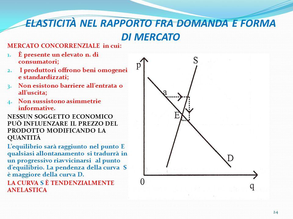 ELASTICITÀ NEL RAPPORTO FRA DOMANDA E FORMA DI MERCATO MERCATO CONCORRENZIALE in cui: 1. È presente un elevato n. di consumatori; 2. I produttori offr
