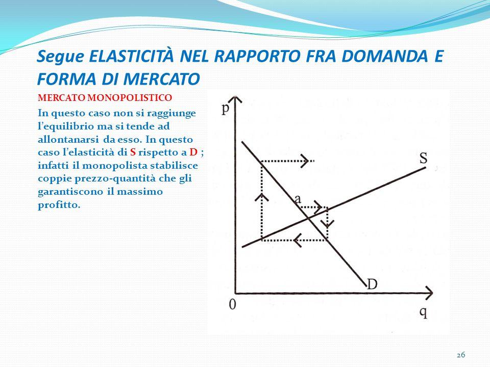 Segue ELASTICITÀ NEL RAPPORTO FRA DOMANDA E FORMA DI MERCATO MERCATO MONOPOLISTICO In questo caso non si raggiunge l'equilibrio ma si tende ad allonta