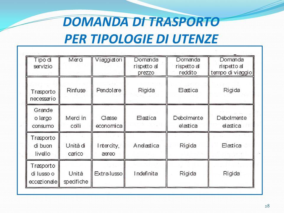 DOMANDA DI TRASPORTO PER TIPOLOGIE DI UTENZE 28