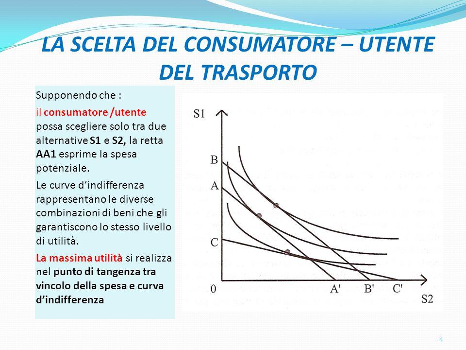 DOMANDA DI TRASPORTO: FUNZIONE DI UTILITÀ La domanda di trasporto può essere espressa come funzione di utilità che descrive le preferenze del consumatore/utente (C/U) nei confronti delservizio U = f( x 1, x 2, t 1, t 2) Dove: x1 e x 2 sono le quantità richieste di due differenti attività di trasporto; t 1e t 2 sono i tempi necessari ad effettuare gli spostamenti; 5