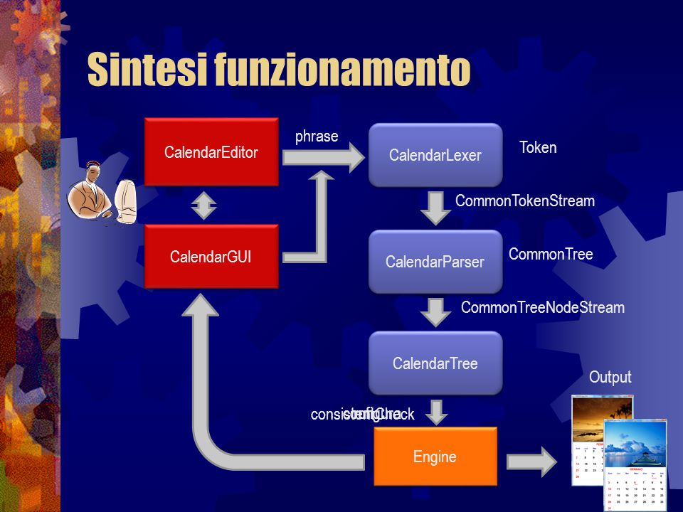 Sintesi funzionamento CalendarEditor CalendarGUI CalendarLexer CalendarParser CalendarTree Engine CommonTokenStream CommonTreeNodeStream CommonTree Token Output phrase configura consistentCheck run