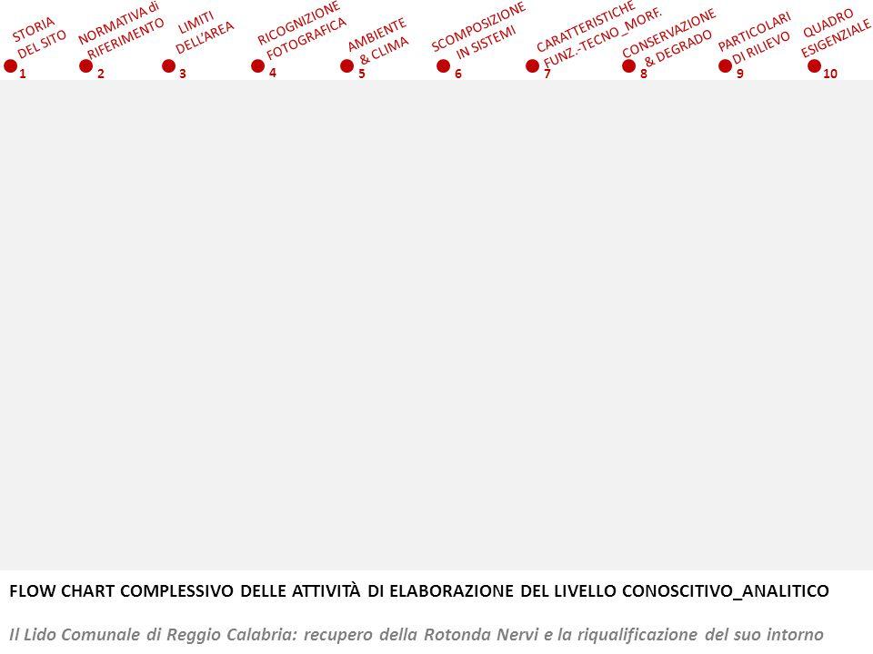 FLOW CHART COMPLESSIVO DELLE ATTIVITÀ DI ELABORAZIONE DEL LIVELLO CONOSCITIVO_ANALITICO Il Lido Comunale di Reggio Calabria: recupero della Rotonda Ne
