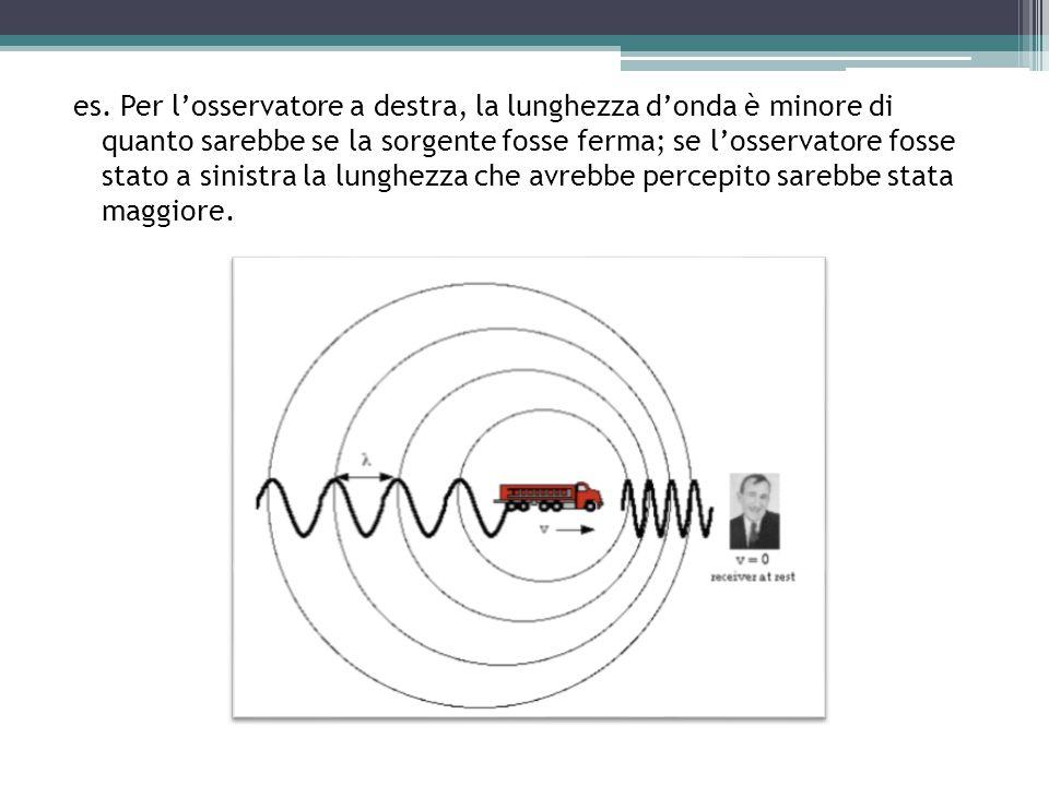 es. Per l'osservatore a destra, la lunghezza d'onda è minore di quanto sarebbe se la sorgente fosse ferma; se l'osservatore fosse stato a sinistra la