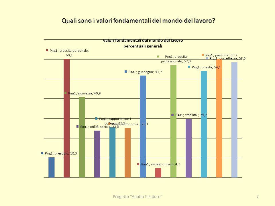"""Progetto """"Adotta il Futuro""""7 Quali sono i valori fondamentali del mondo del lavoro?"""