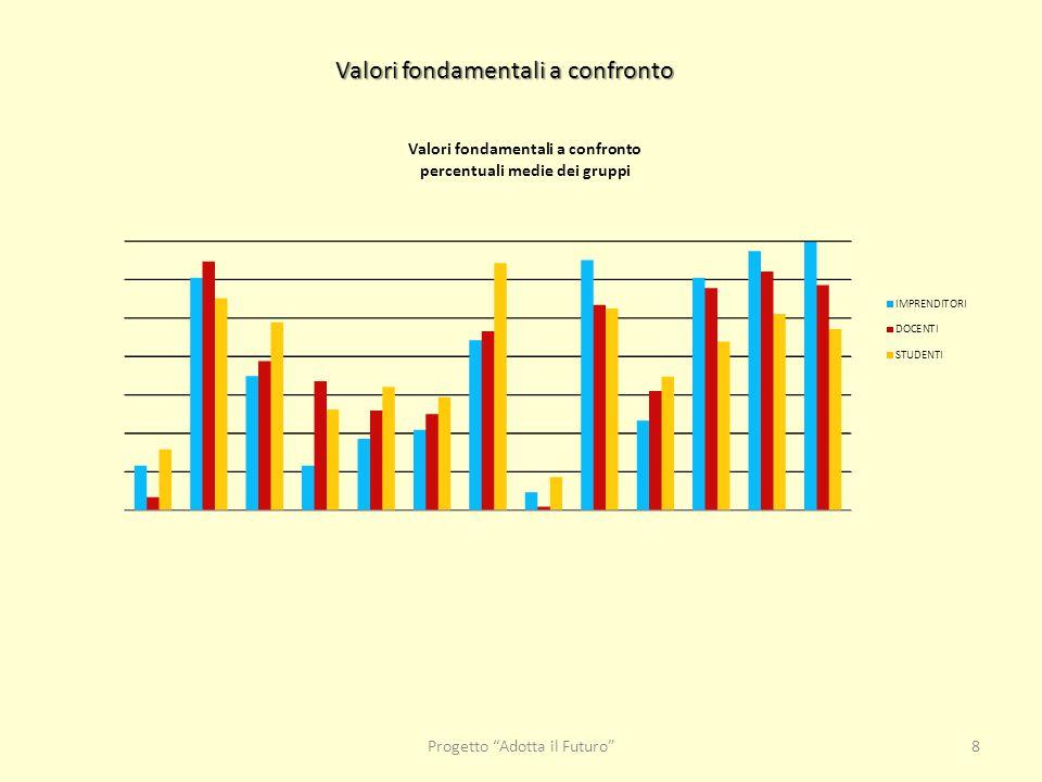 Progetto Adotta il Futuro 8 Valori fondamentali a confronto