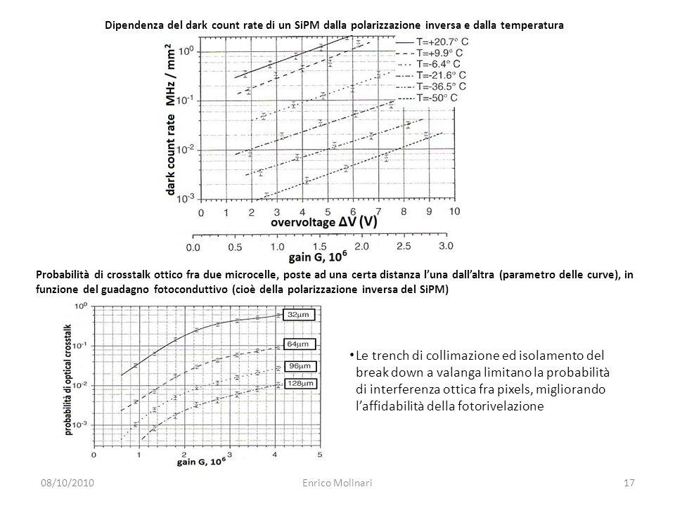 Dipendenza del dark count rate di un SiPM dalla polarizzazione inversa e dalla temperatura Probabilità di crosstalk ottico fra due microcelle, poste ad una certa distanza l'una dall'altra (parametro delle curve), in funzione del guadagno fotoconduttivo (cioè della polarizzazione inversa del SiPM) Le trench di collimazione ed isolamento del break down a valanga limitano la probabilità di interferenza ottica fra pixels, migliorando l'affidabilità della fotorivelazione 08/10/201017Enrico Molinari