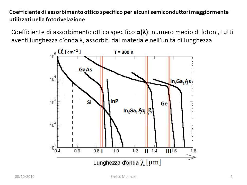 Coefficiente di assorbimento ottico specifico per alcuni semiconduttori maggiormente utilizzati nella fotorivelazione 08/10/20104Enrico Molinari Coefficiente di assorbimento ottico specifico α(λ): numero medio di fotoni, tutti aventi lunghezza d'onda λ, assorbiti dal materiale nell'unità di lunghezza