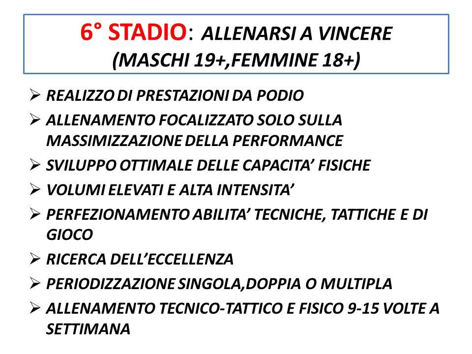 6° STADIO: ALLENARSI A VINCERE (MASCHI 19+,FEMMINE 18+)  REALIZZO DI PRESTAZIONI DA PODIO  ALLENAMENTO FOCALIZZATO SOLO SULLA MASSIMIZZAZIONE DELLA