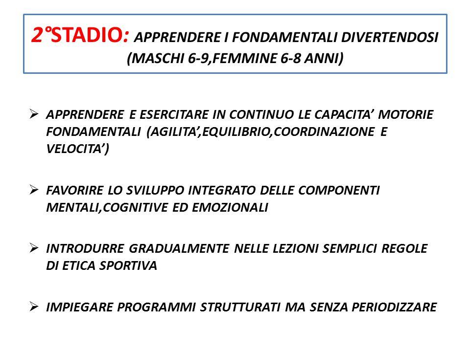 3° STADIO : IMPARARE AD ALLENARSI (MASCHI 9-12,FEMMINE 8-11)  INSISTERE CON LE ABILITA' SPORTIVE DI BASE  70% TEMPO DA DEDICARE ALL'ALLENAMENTO E 30% ALL'ATTIVITA' AGONISTICA O COMUNQUE ALL'ALLENAMENTO SPECIFICO  L'OBIETTIVO E' IMPARARE A COMPETERE, NON A VINCERE  PERIODO CRITICO X LAVORARE SULLA FLESSIBILITA'  INTRODURRE LA PERIODIZZAZIONE SEMPLICE E DOPPIA  CONSIGLIATO FARE SPORT 3 VOLTE A SETTIMANA E LE ALTRE TRE FARE ALTRI SPORT