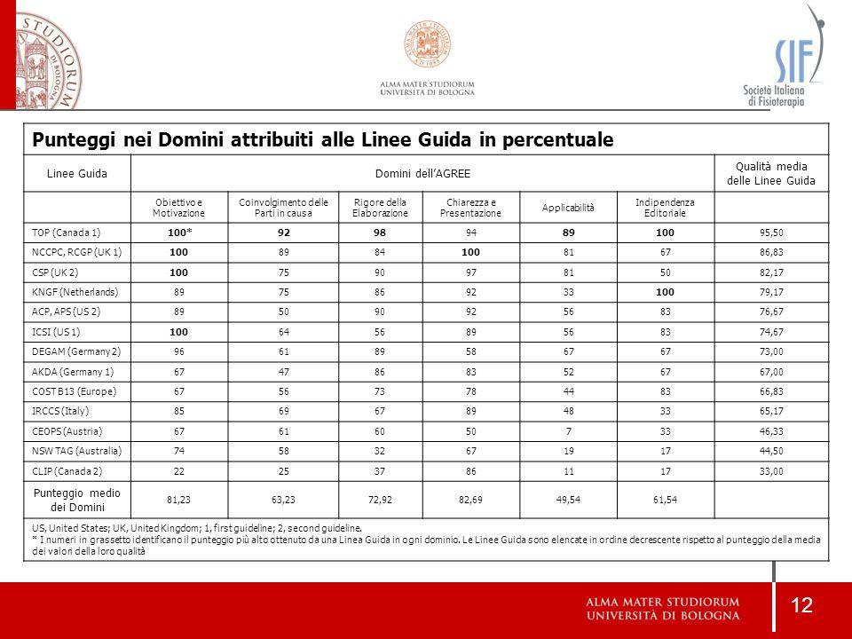 12 Punteggi nei Domini attribuiti alle Linee Guida in percentuale Linee GuidaDomini dell'AGREE Qualità media delle Linee Guida Obiettivo e Motivazione