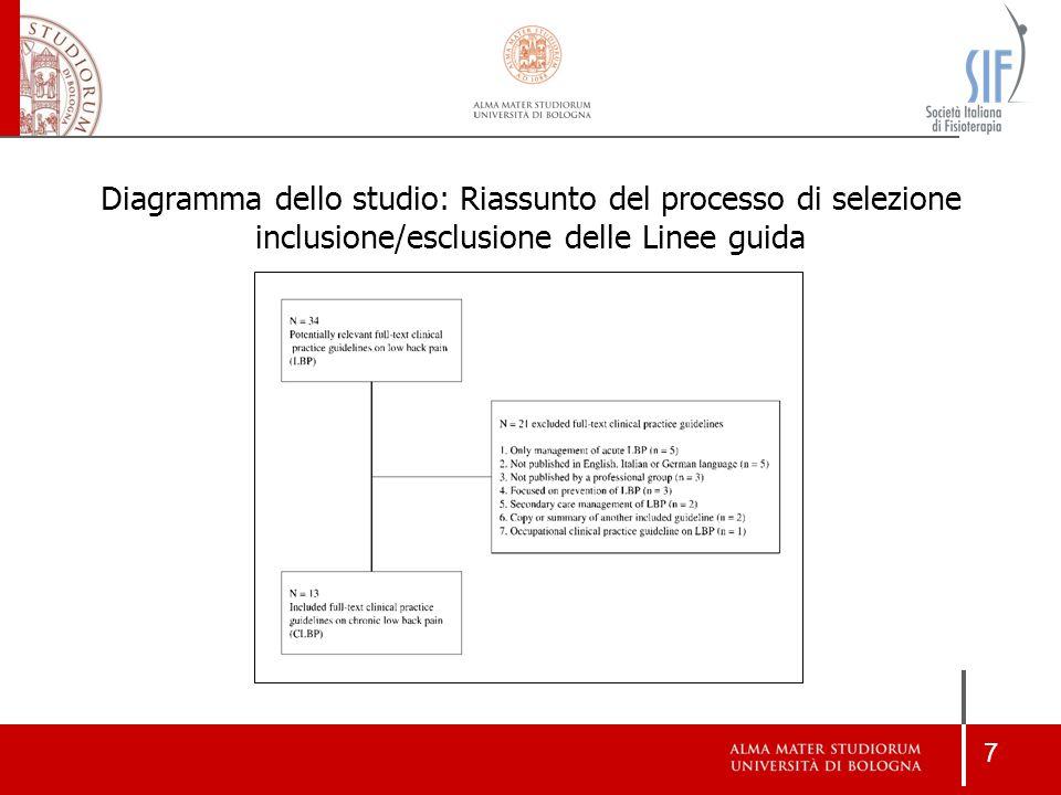8 Linee Guida incluse al termine della ricerca Al termine della ricerca sono state incluse 13 Linee Guida per la Lombalgia cronica: 1.