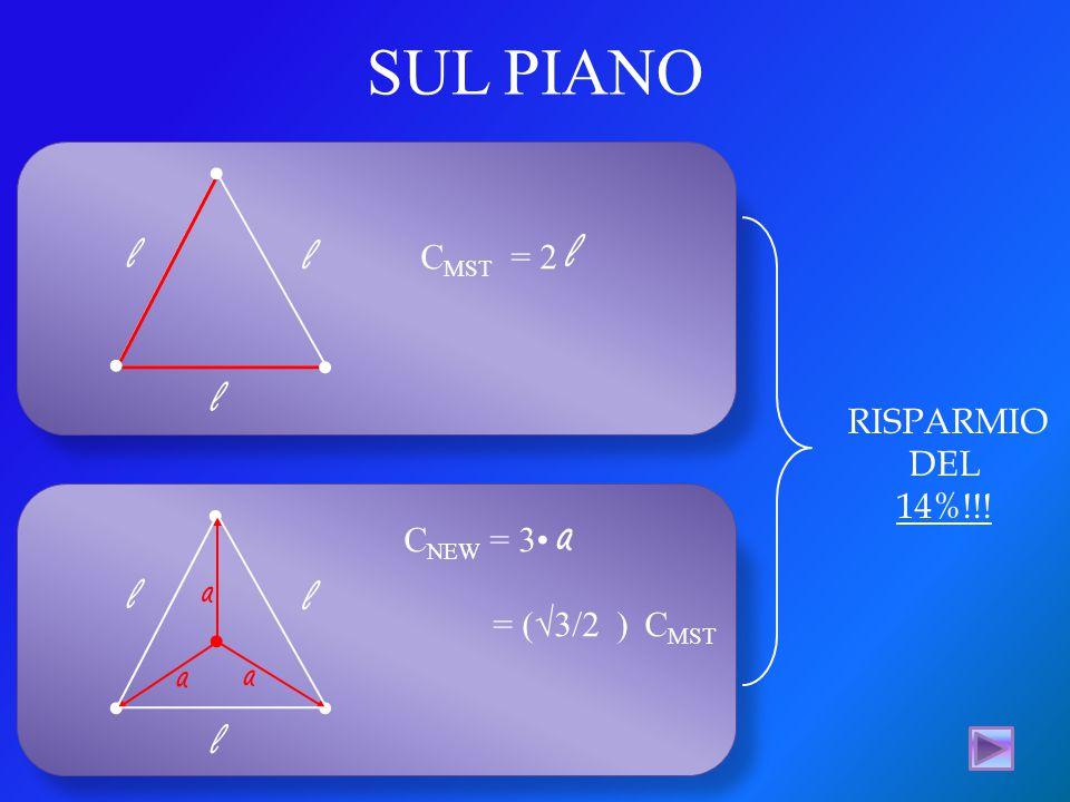 l l l... l l l. a a a C MST = 2 l C NEW = 3 a = (√3/2 ) C MST RISPARMIO DEL 14%!!! SUL PIANO...