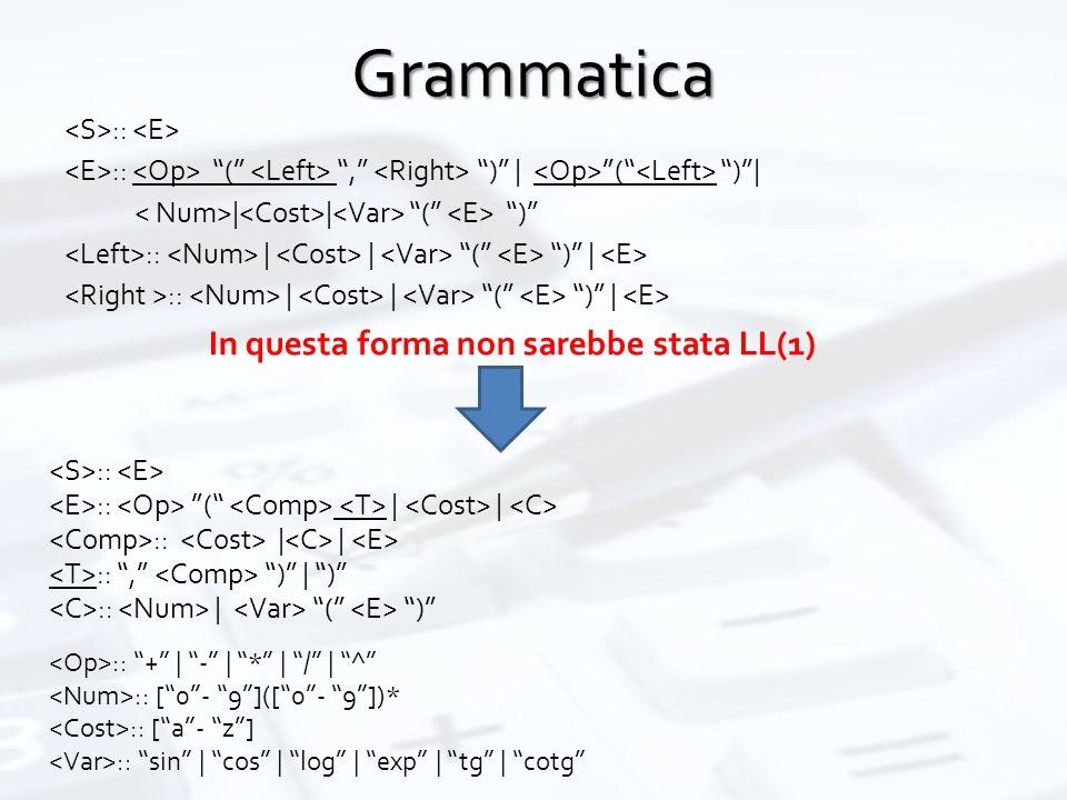 Grammatica :: :: ( , ) | ( ) | | | ( ) :: | | ( ) | In questa forma non sarebbe stata LL(1) :: :: ( | | :: | | :: , ) | ) :: | ( ) :: + | - | * | / | ^ :: [ 0 - 9 ]([ 0 - 9 ])* :: [ a - z ] :: sin | cos | log | exp | tg | cotg