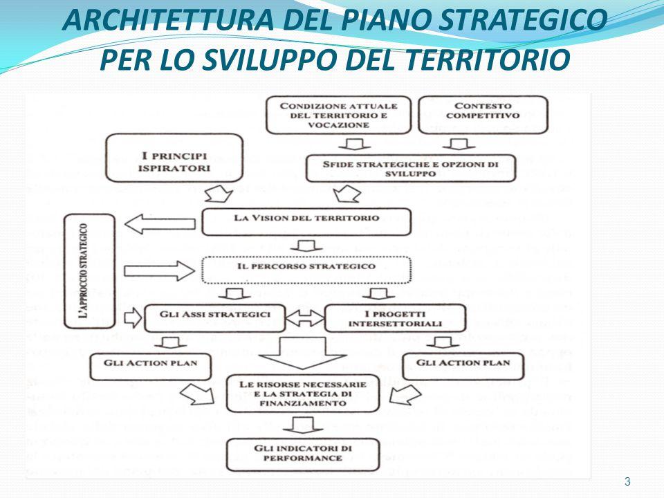 PRINCIPI BASE DEL PIANO STRATEGICO SOSTENIBILITA': principio in cui si integrano i sistemi ambientale, economico e culturale.