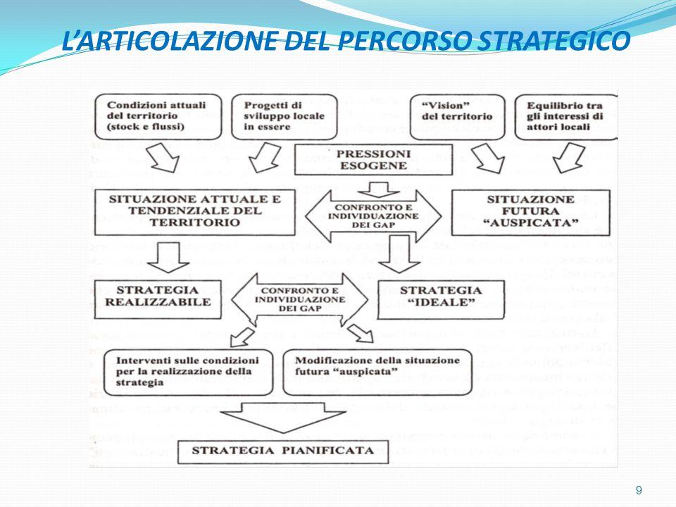 L'ARTICOLAZIONE DEL PERCORSO STRATEGICO 9
