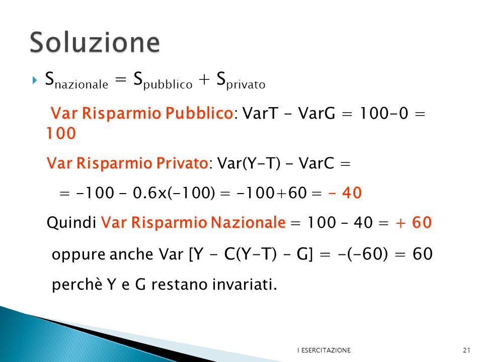  S nazionale = S pubblico + S privato Var Risparmio Pubblico: VarT - VarG = 100-0 = 100 Var Risparmio Privato: Var(Y-T) - VarC = = -100 - 0.6x(-100) = -100+60 = - 40 Quindi Var Risparmio Nazionale = 100 – 40 = + 60 oppure anche Var [ Y - C(Y-T) – G ] = -(-60) = 60 perchè Y e G restano invariati.