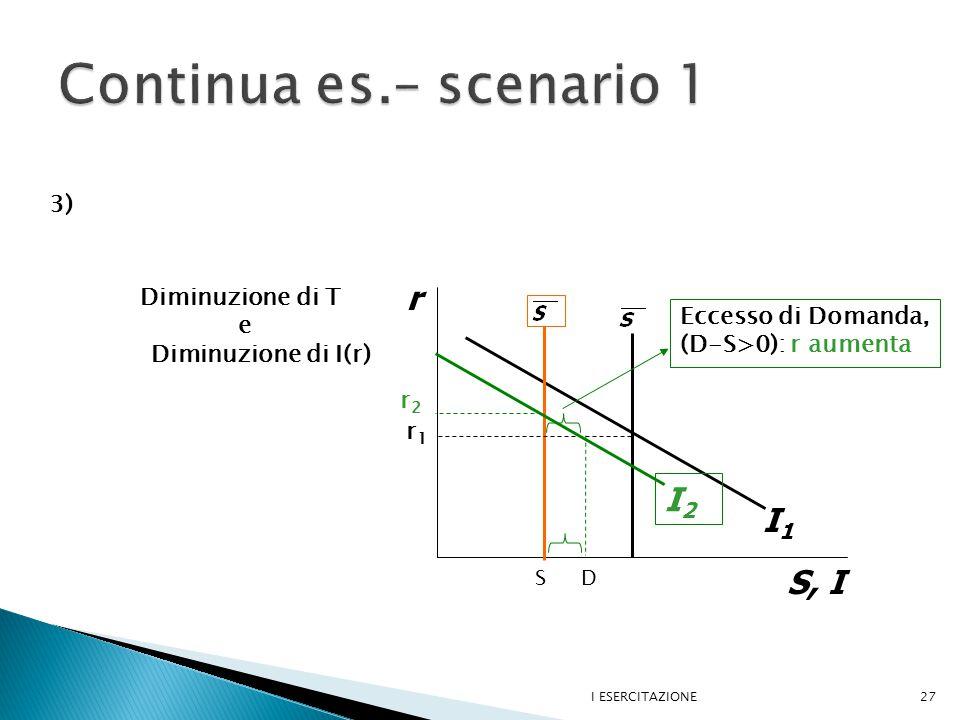 I ESERCITAZIONE27 r S, I I1I1 I2I2 Diminuzione di T e Diminuzione di I(r) r1r1 Eccesso di Domanda, (D-S>0): r aumenta r2r2 S D 3)