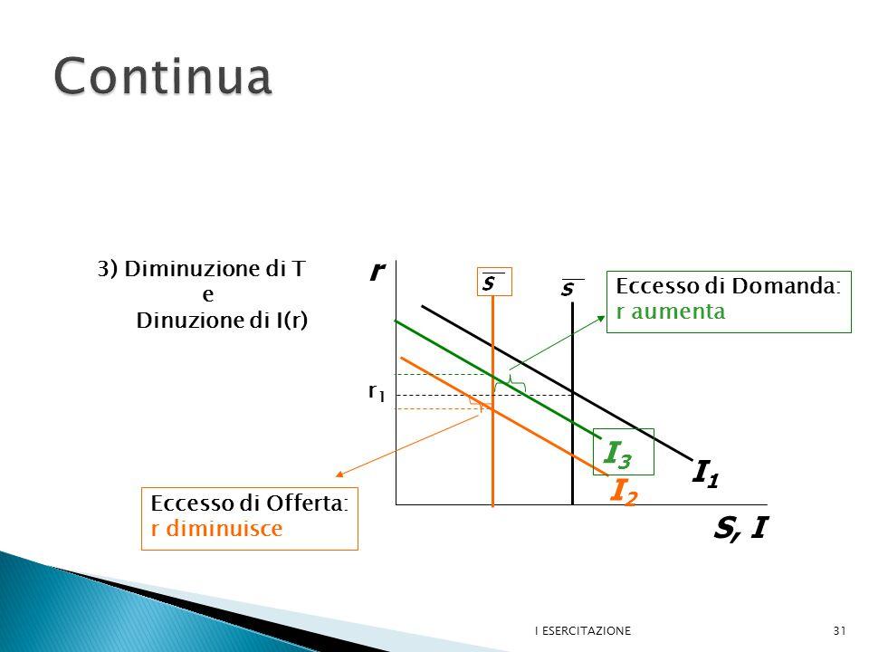 I ESERCITAZIONE31 r S, I I1I1 I2I2 I3I3 3) Diminuzione di T e Dinuzione di I(r) r1r1 Eccesso di Offerta: r diminuisce Eccesso di Domanda: r aumenta