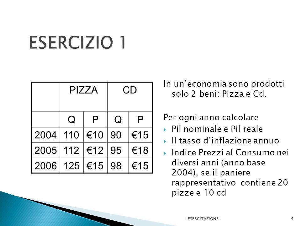 PIZZACD QPQP 2004110€1090€15 2005112€1295€18 2006125€1598€15 In un'economia sono prodotti solo 2 beni: Pizza e Cd.